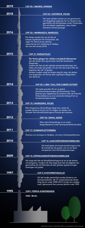 En grafik över COP-möten sedan starten 1995