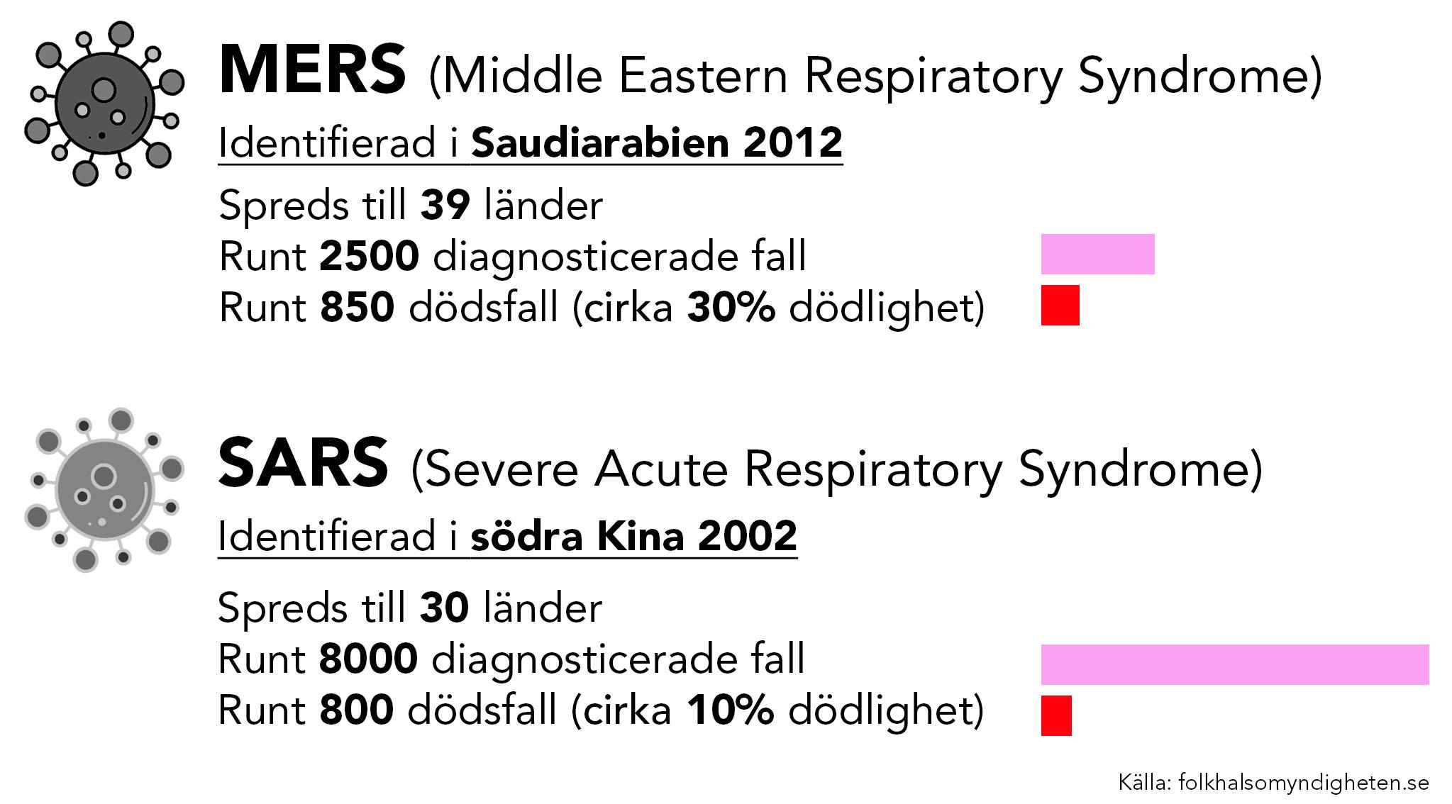 Fakta om MERS och SARS