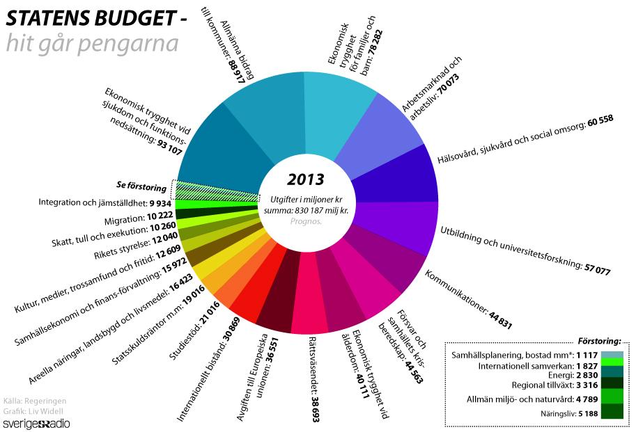 statens utgifter