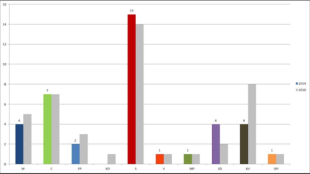 Mandatfördelning i kommunfullmäktige i Hylte efter valet. Grå staplar visar resultatet vid förra valet 2010.