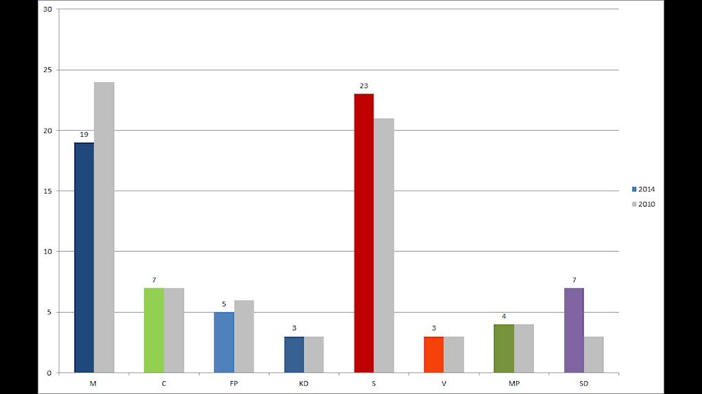 Mandatfördelning i regionfullmäktige Halland efter valet 2014. Grå stapel visar resultatet 2010