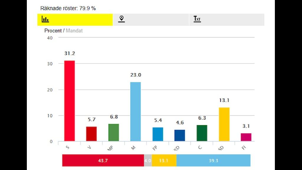 Vaaligrafiikkaa kun 79% äänistä laskettu