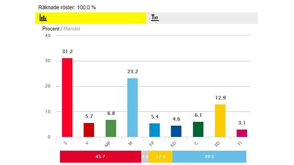 Vaalien tulostaulukko, kun kaikki äänistä on laskettu. Foto: SR
