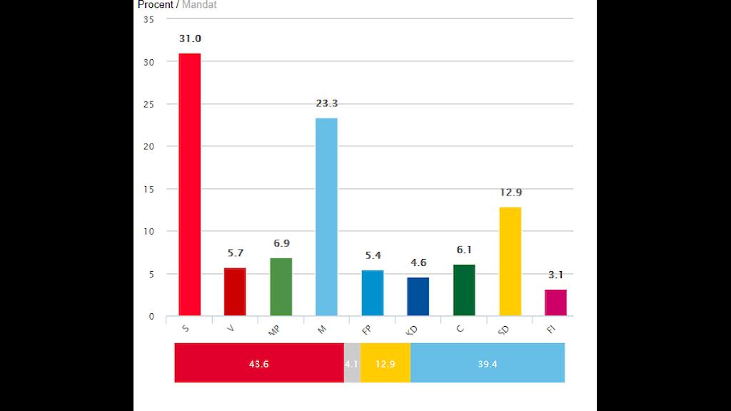 valresultat