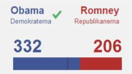resultat USA-val