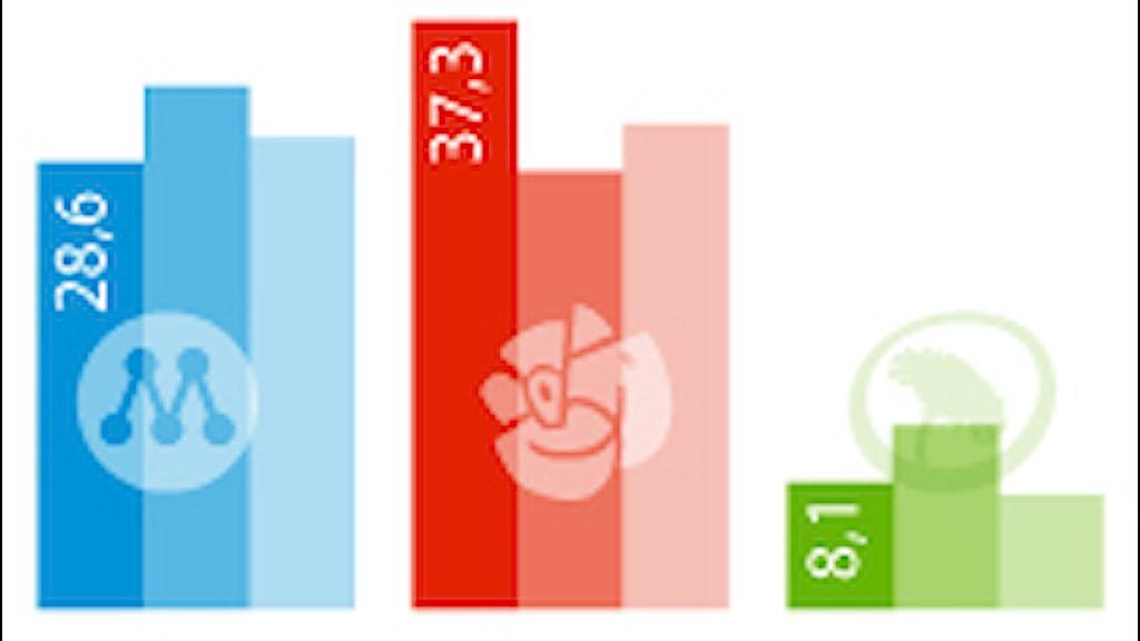 Partisympatiundersökningen maj 2012. Grafik: Liv Widell