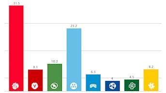 Grafik: Svensk väljaropinion för maj månad.