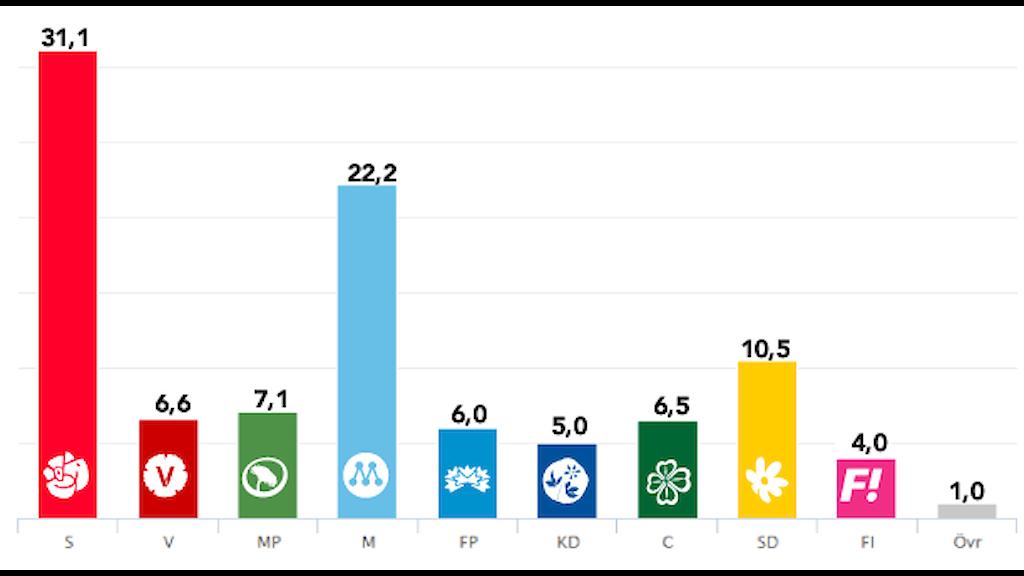 Grafik: Sveriges Radio.