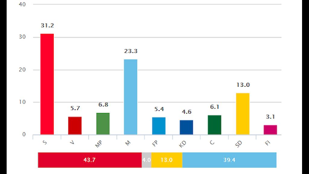 Grafik med rösträkning under valnatten.