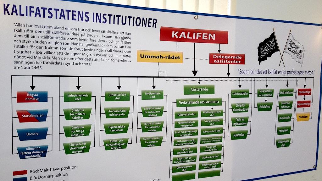 Vid en presskonferens med Hizb ut-Tahrir, som Sveriges Radio besökte, presenterades en karta över det tilltänkta kalifatets institutioner. Foto: Karin Wettre / Sveriges Radio