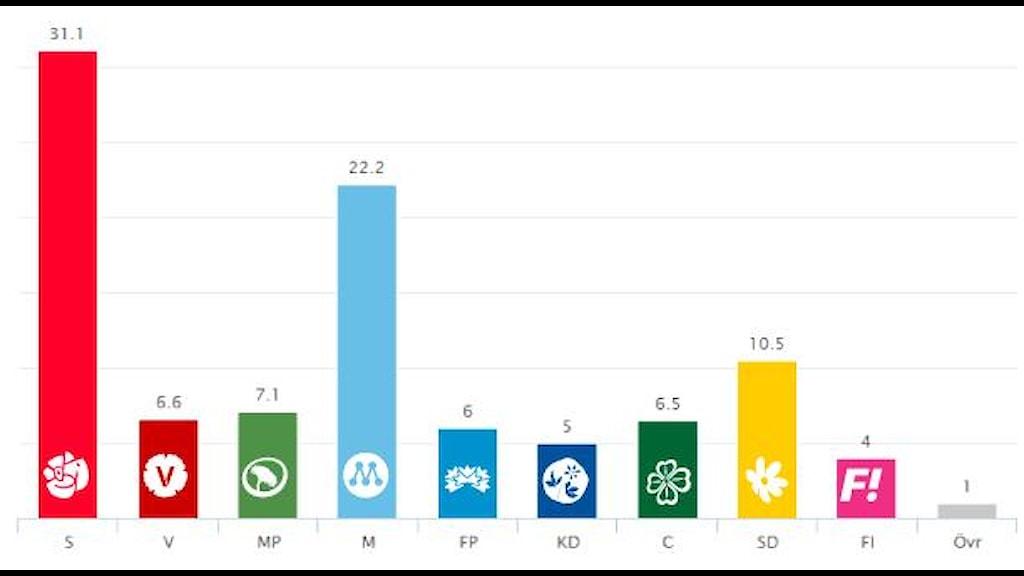 SVT:s vallokalsundersökning.