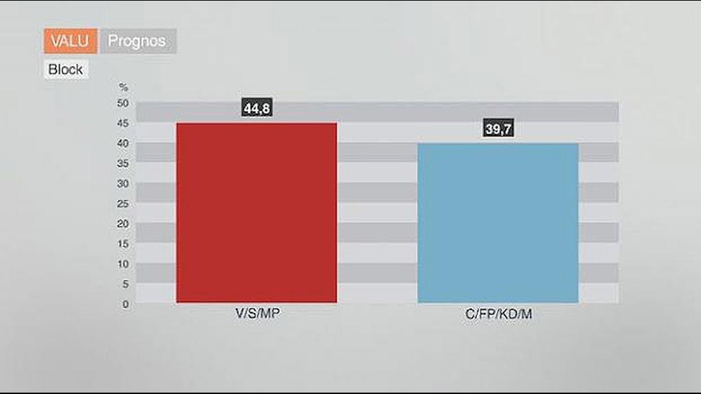 graf som visar de olika politiska blocken